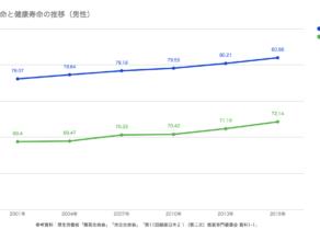 平均寿命と健康寿命の推移(男性)2001-2016
