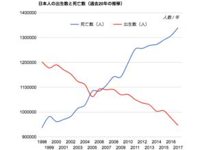 出生数と死亡数の推移(過去20年)