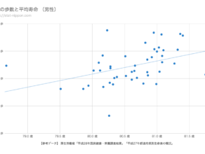 歩数と平均寿命(男性)散布図