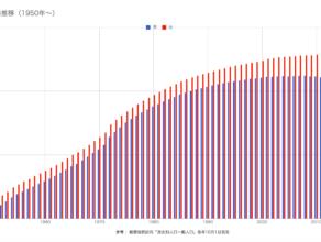 男女別の人口推移(1950年〜)