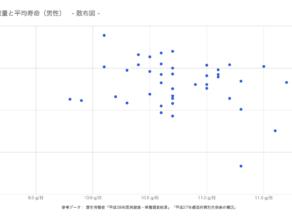 食塩摂取量と平均寿命(男性)散布図